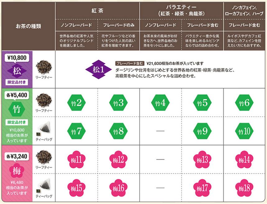 2021年LUPiCIAの福袋の種類